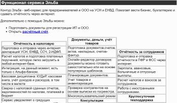 Работа онлайн бухгалтерия регистрация ип и заявление на применение усн