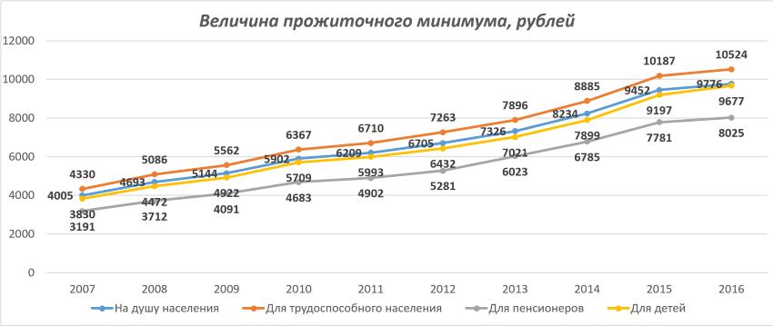 Прожиточный минимум в 2018 году по регионам России
