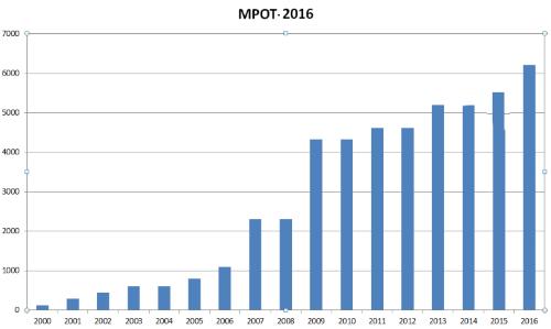 Динамика роста МРОТ 2000-2016 год