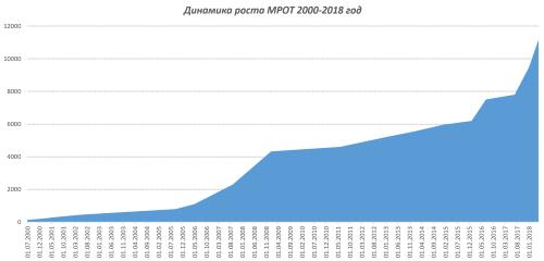 Динамика роста МРОТ 2000-2018 год