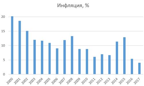 Динамика Инфляции в России 2000-2017 год