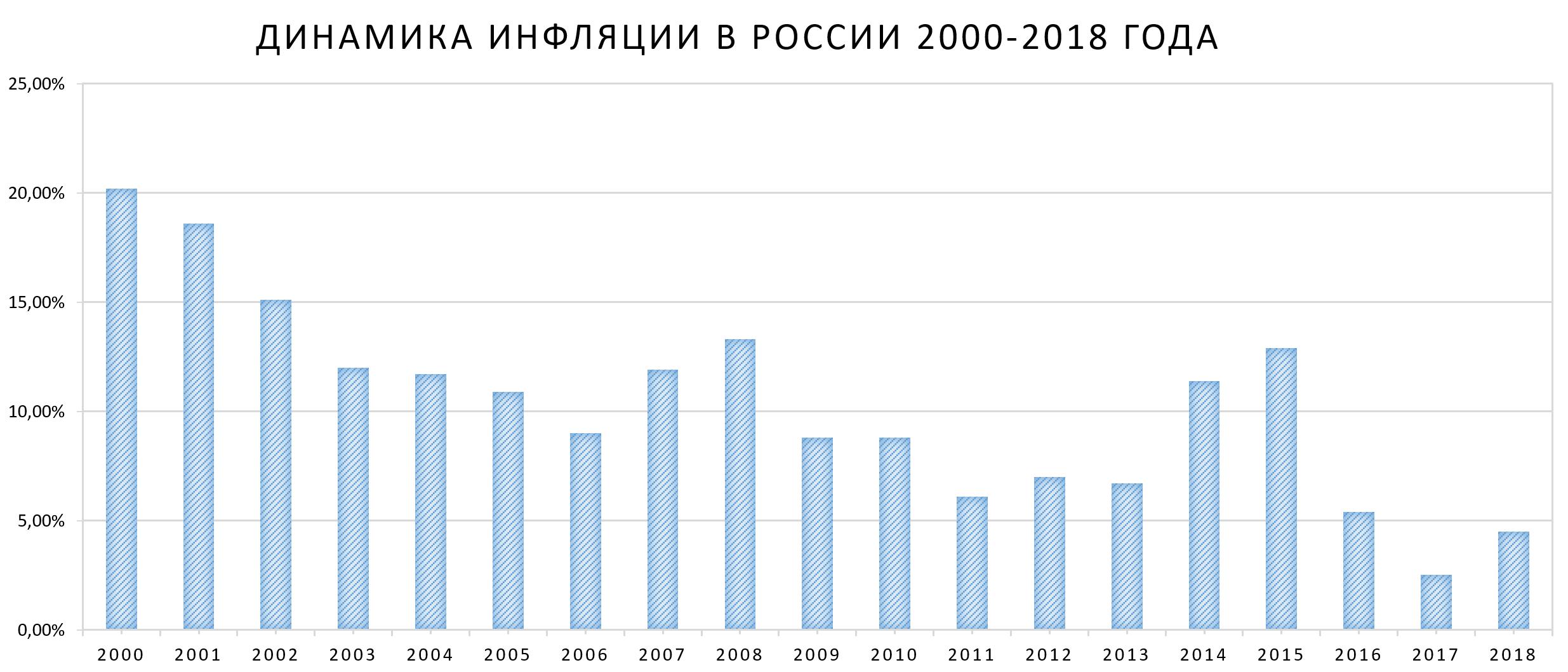 Динамика Инфляции в России 2000-2018 года