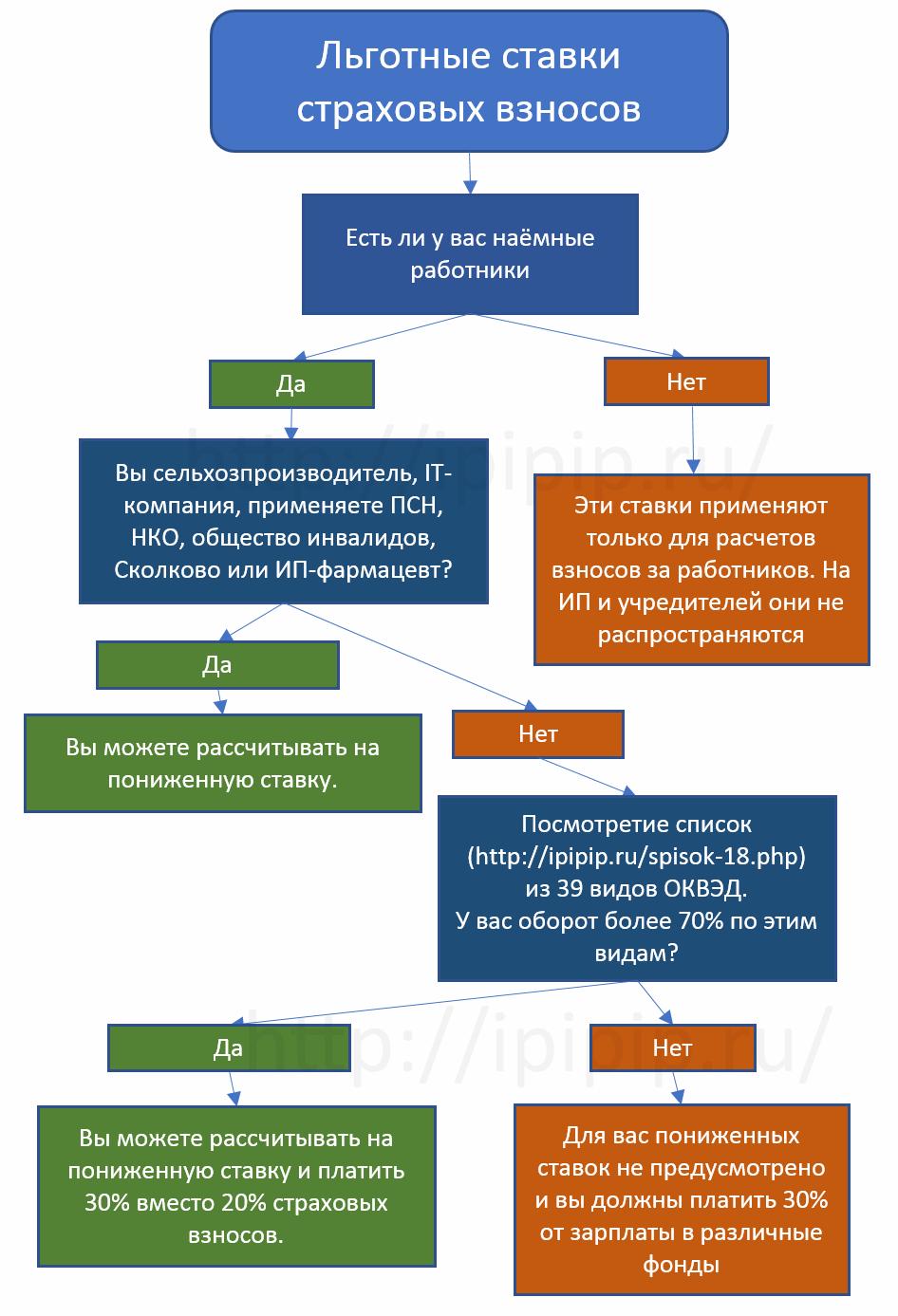 Калькулятор расчет зарплаты, взносов и больничных 2017-2018