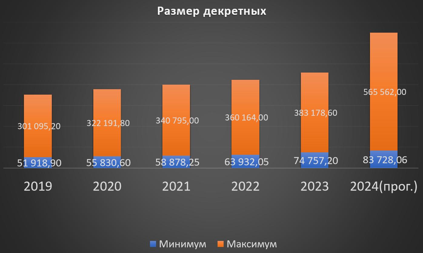 Калькулятор расчет декретных: правила 2017-2018 года