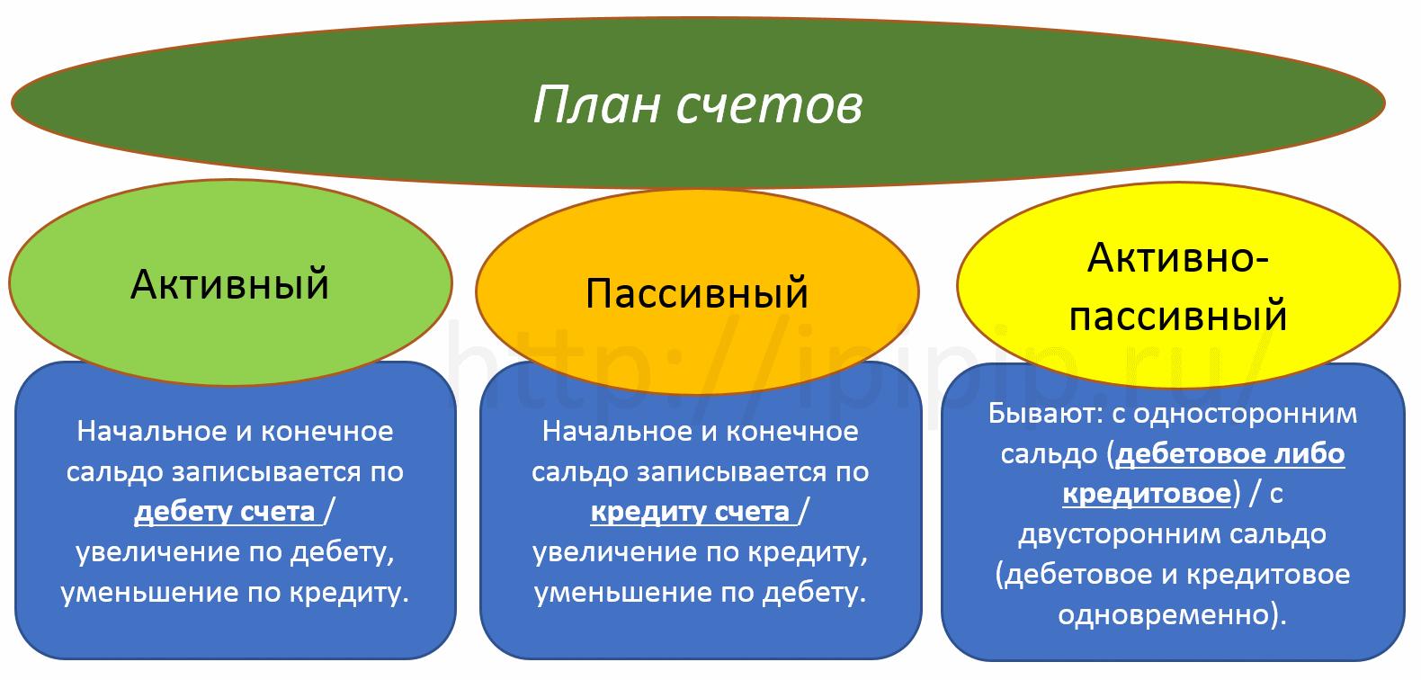 План счетов: активные, пассивные, активно-пассивные
