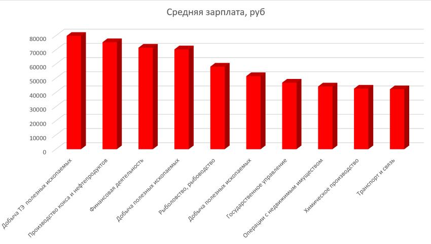 Топ отраслей экономики, с самой большой средней зарплатой в России в 2016 году