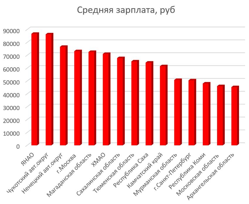 Топ регионов, с самой большой средней зарплатой в России в 2016 году